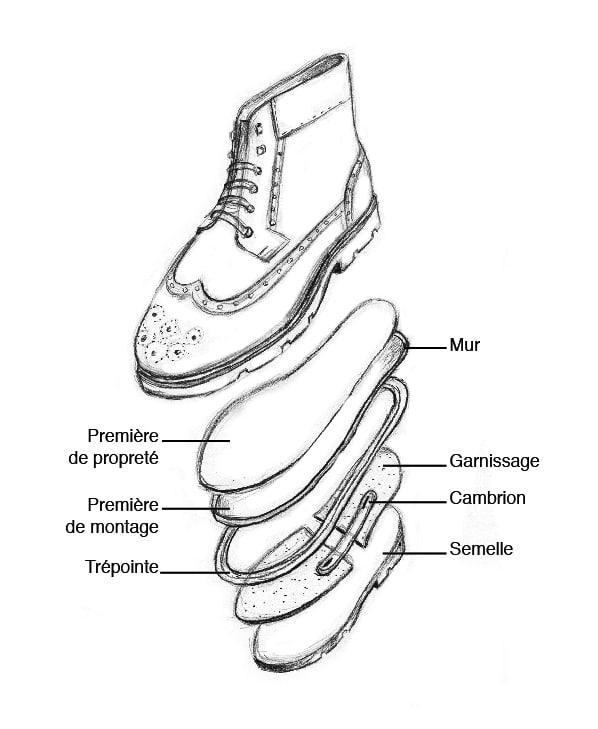 Composition chaussure semelle 01 copy - Lexique de la chaussure - les termes à connaître