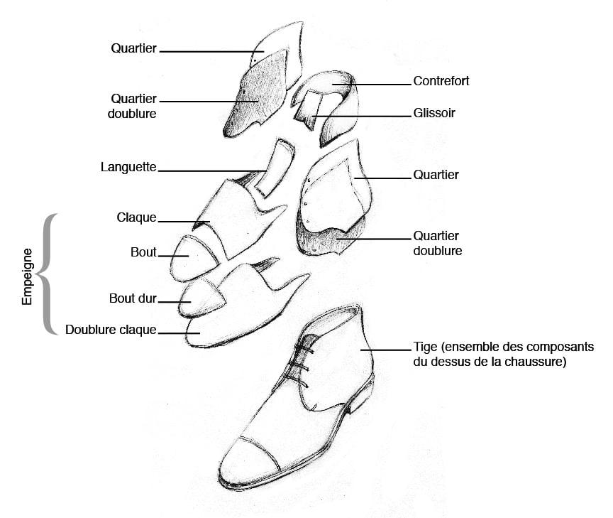 Composition chaussure tige 01 copy - Lexique de la chaussure - les termes à connaître