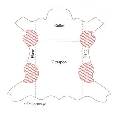 crouponnage - Qualité du cuir - comment reconnaître un vrai cuir de qualité (2/2)