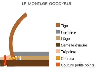 montage cousu goodyear - Derby Longwing