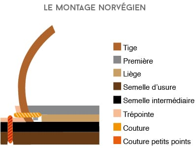 Différents montages des chaussures cousu norvégien