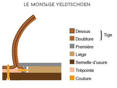 Différents montages des chaussures cousu veldtschoen