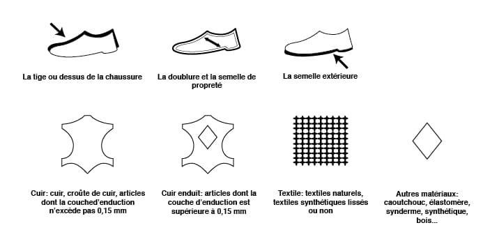 schéma cuir 01 - Toute la vérité: 3 mensonges utilisés pour vous vendre une chaussure homme