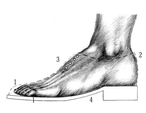 points de contact chaussures - Chaussures et confort