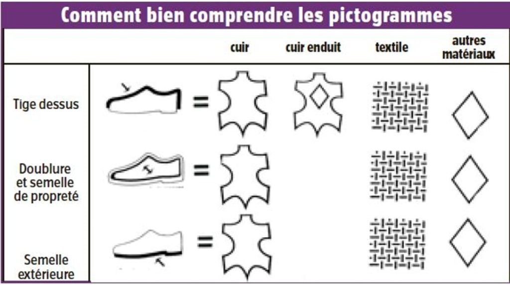 chaussures pas cheres composition
