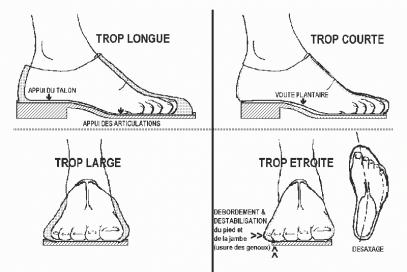 la bonne taille de chaussures